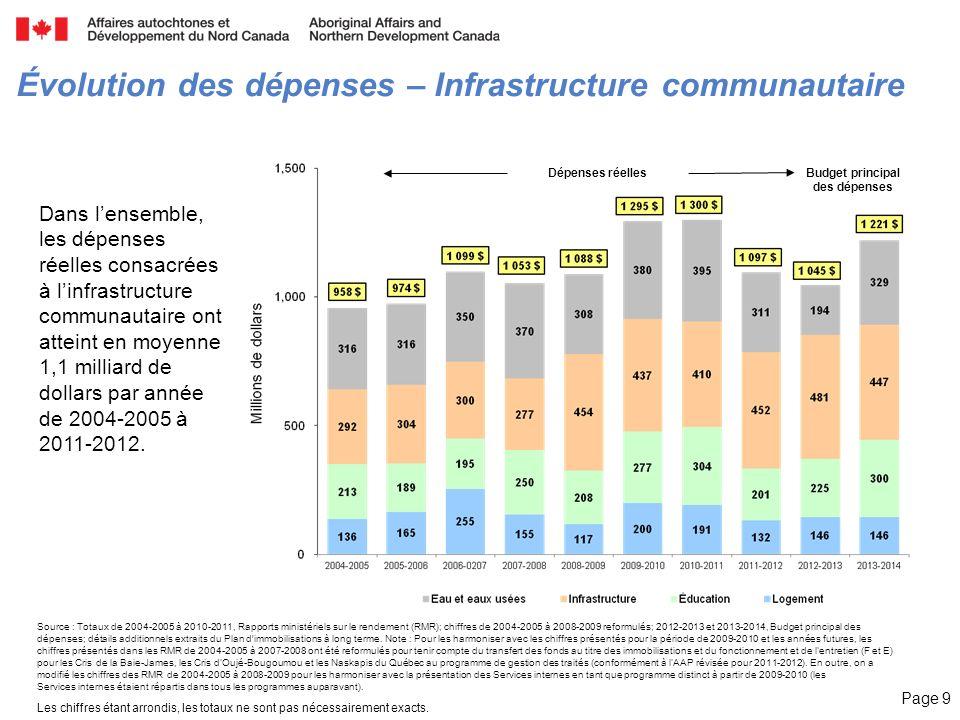 Page 9 Dépenses réelles Source : Totaux de 2004-2005 à 2010-2011, Rapports ministériels sur le rendement (RMR); chiffres de 2004-2005 à 2008-2009 refo