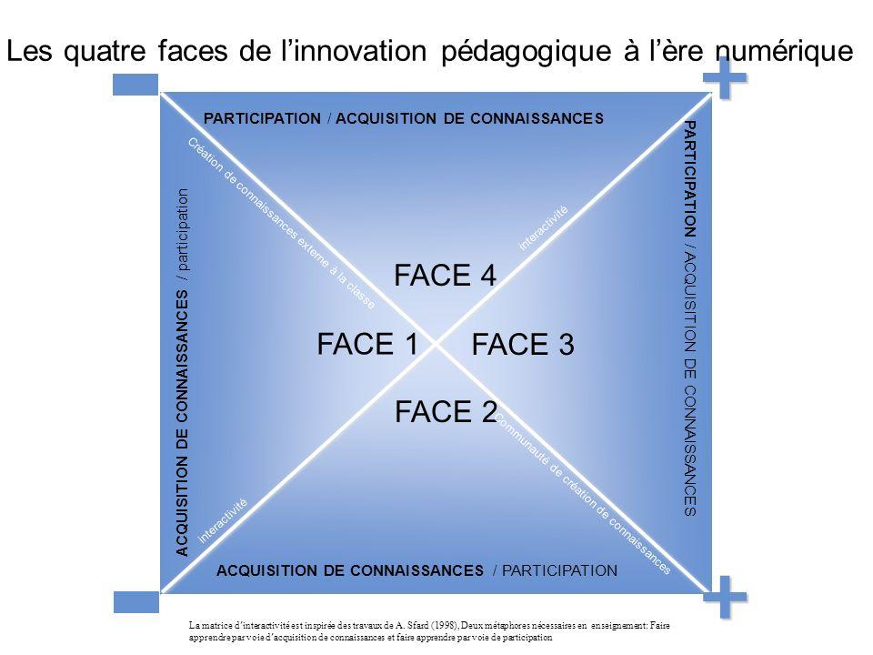 37 PARTICIPATION / ACQUISITION DE CONNAISSANCES ACQUISITION DE CONNAISSANCES / PARTICIPATION ACQUISITION DE CONNAISSANCES / participation PARTICIPATION / ACQUISITION DE CONNAISSANCES FACE 1 FACE 2 FACE 4 FACE 3 La matrice d interactivité est inspirée des travaux de A.