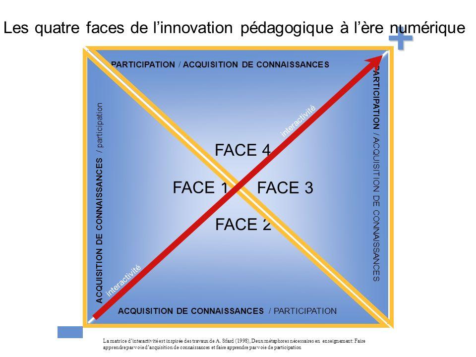 38 interactivité PARTICIPATION / ACQUISITION DE CONNAISSANCES ACQUISITION DE CONNAISSANCES / PARTICIPATION ACQUISITION DE CONNAISSANCES / participation PARTICIPATION / ACQUISITION DE CONNAISSANCES FACE 1 FACE 2 FACE 4 FACE 3 La matrice d interactivité est inspirée des travaux de A.