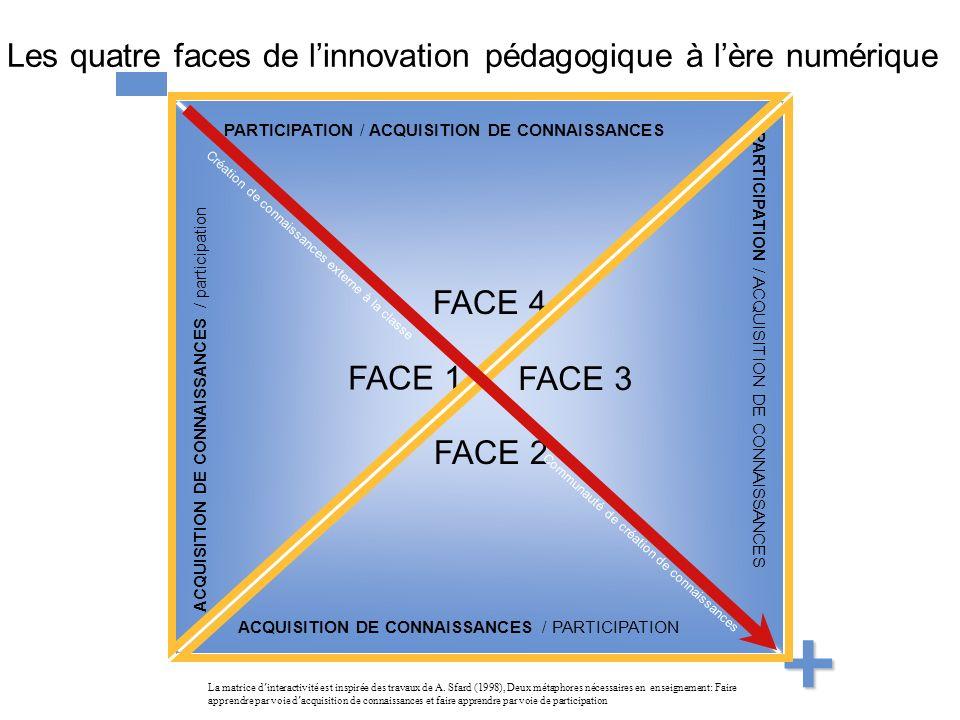 39 PARTICIPATION / ACQUISITION DE CONNAISSANCES ACQUISITION DE CONNAISSANCES / PARTICIPATION ACQUISITION DE CONNAISSANCES / participation PARTICIPATION / ACQUISITION DE CONNAISSANCES FACE 1 FACE 2 FACE 4 FACE 3 La matrice d interactivité est inspirée des travaux de A.