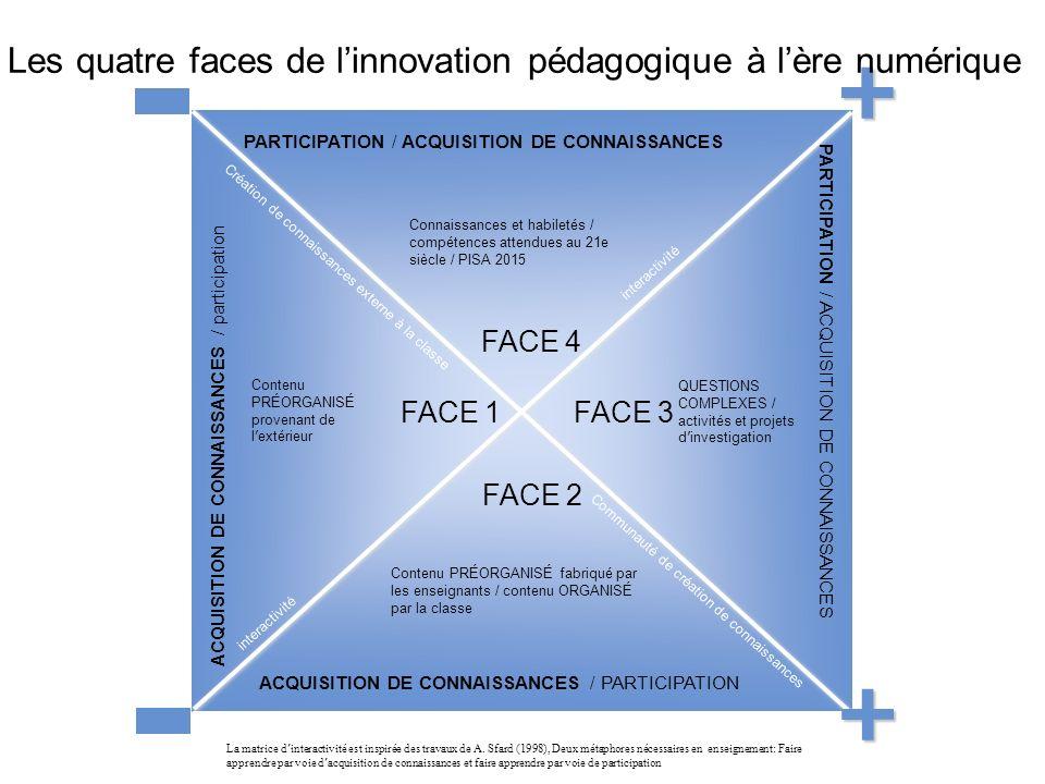 40 FACE 1 FACE 2 FACE 4 FACE 3 interactivité PARTICIPATION / ACQUISITION DE CONNAISSANCES ACQUISITION DE CONNAISSANCES / PARTICIPATION ACQUISITION DE CONNAISSANCES / participation PARTICIPATION / ACQUISITION DE CONNAISSANCES La matrice d interactivité est inspirée des travaux de A.