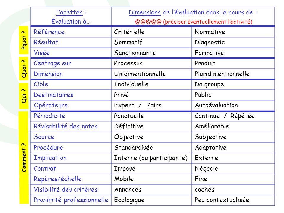 Marianne Poumay - décembre 2007 Facettes : Évaluation à… Dimensions de lévaluation dans le cours de : @@@@@ (préciser éventuellement lactivité) Référe