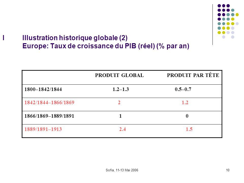 Sofia, 11-13 Mai 200610 IIllustration historique globale (2) Europe: Taux de croissance du PIB (réel) (% par an) PRODUIT GLOBALPRODUIT PAR TÊTE 1800–1