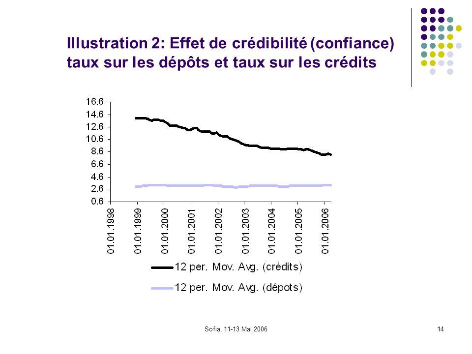Sofia, 11-13 Mai 200614 Illustration 2: Effet de crédibilité (confiance) taux sur les dépôts et taux sur les crédits