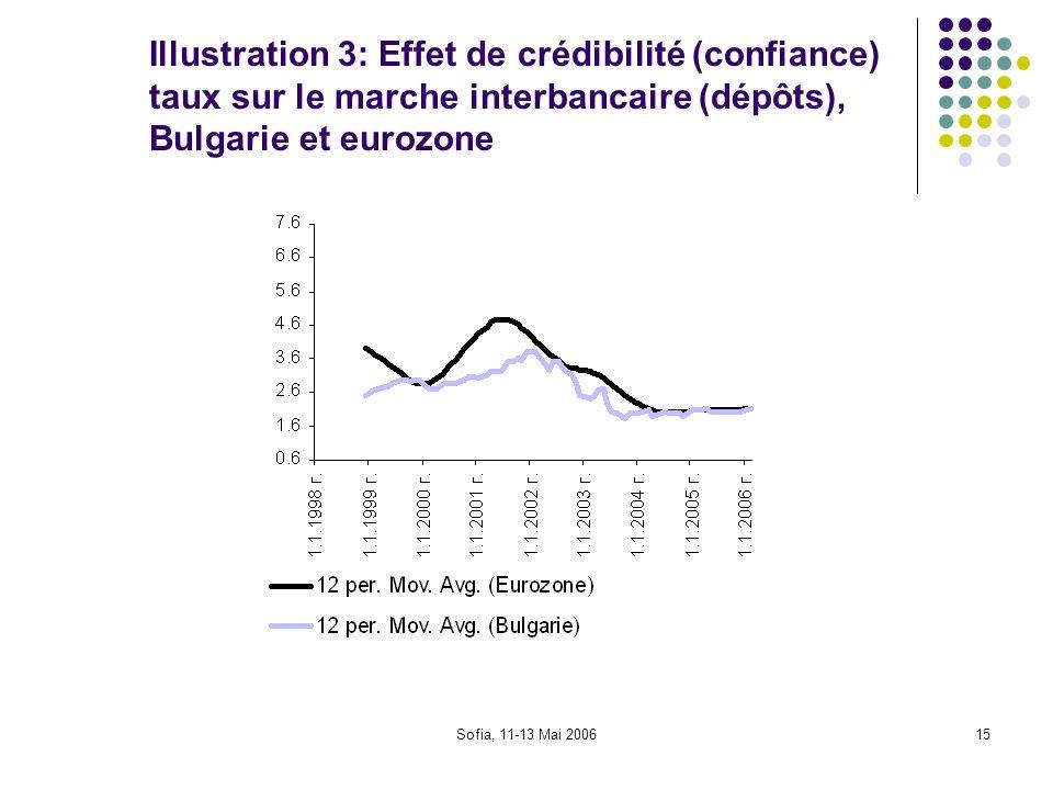 Sofia, 11-13 Mai 200615 Illustration 3: Effet de crédibilité (confiance) taux sur le marche interbancaire (dépôts), Bulgarie et eurozone