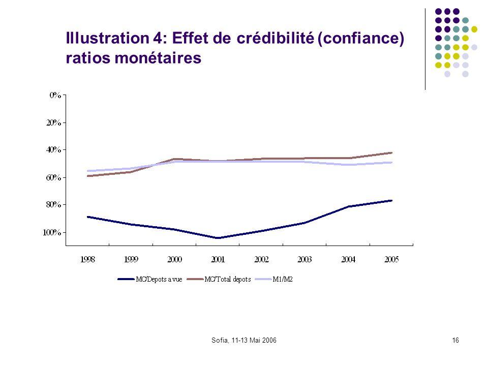 Sofia, 11-13 Mai 200616 Illustration 4: Effet de crédibilité (confiance) ratios monétaires