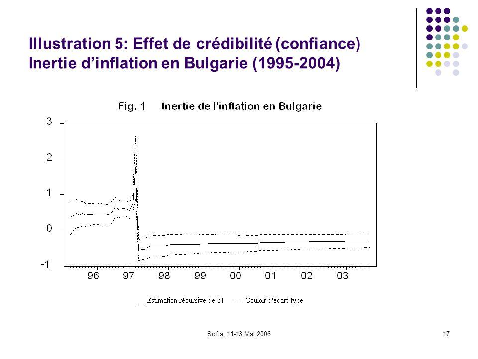 Sofia, 11-13 Mai 200617 Illustration 5: Effet de crédibilité (confiance) Inertie dinflation en Bulgarie (1995-2004)