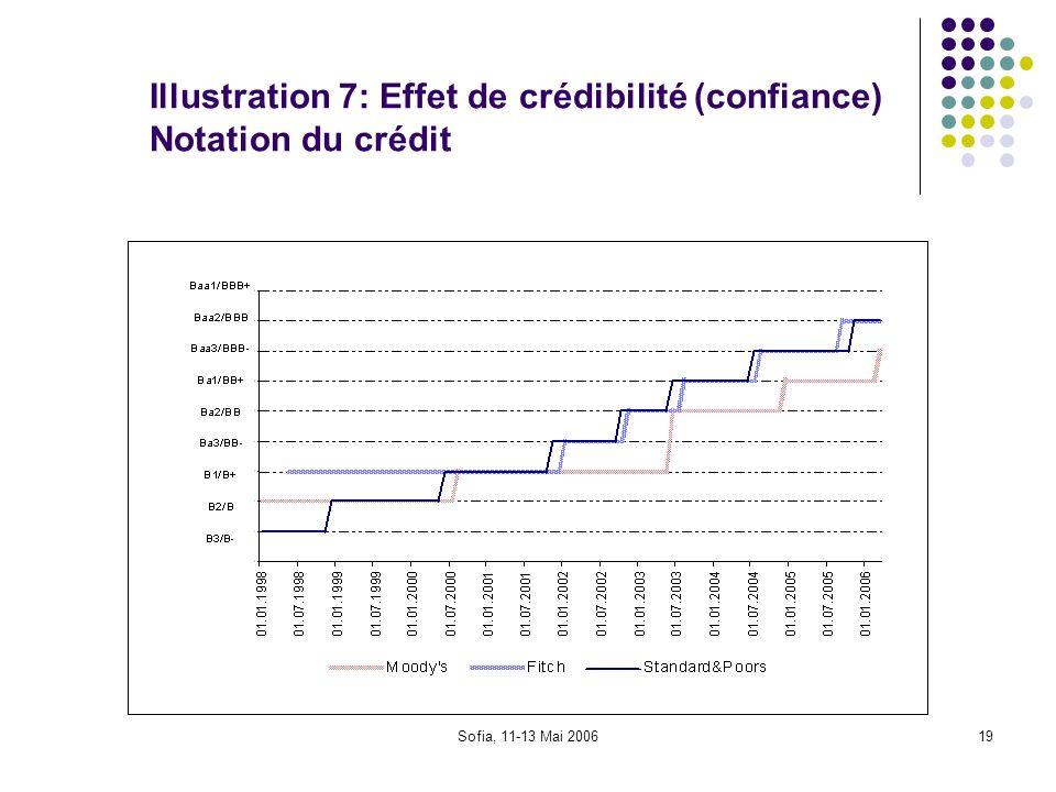 Sofia, 11-13 Mai 200619 Illustration 7: Effet de crédibilité (confiance) Notation du crédit