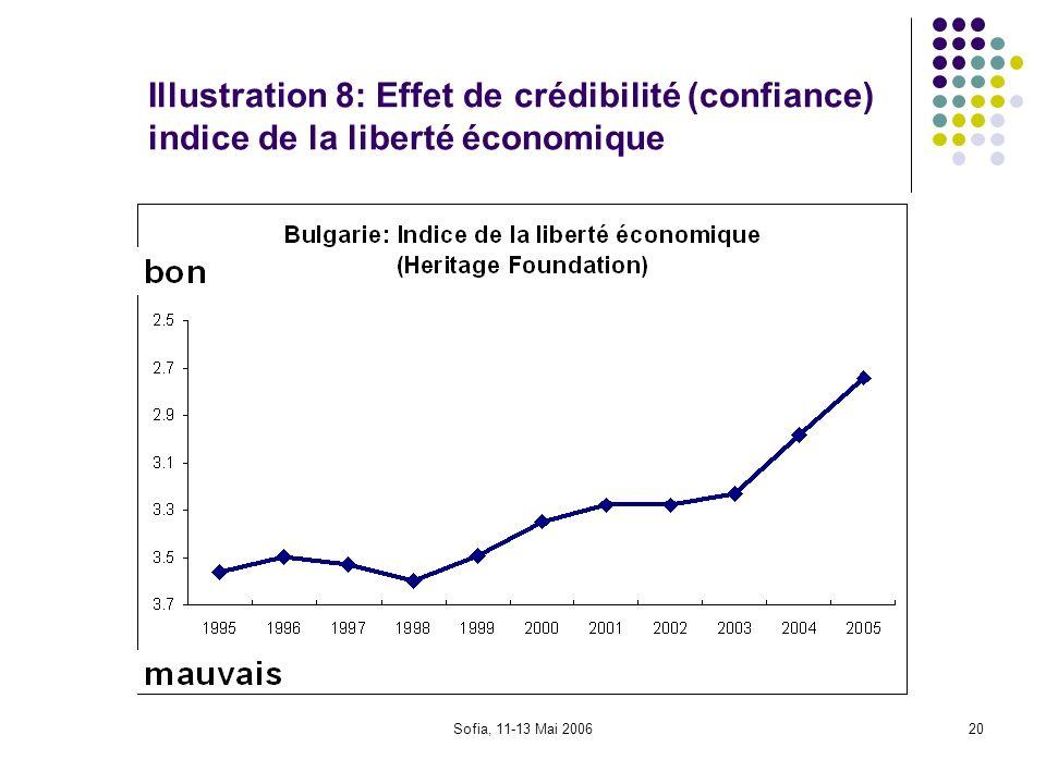 Sofia, 11-13 Mai 200620 Illustration 8: Effet de crédibilité (confiance) indice de la liberté économique