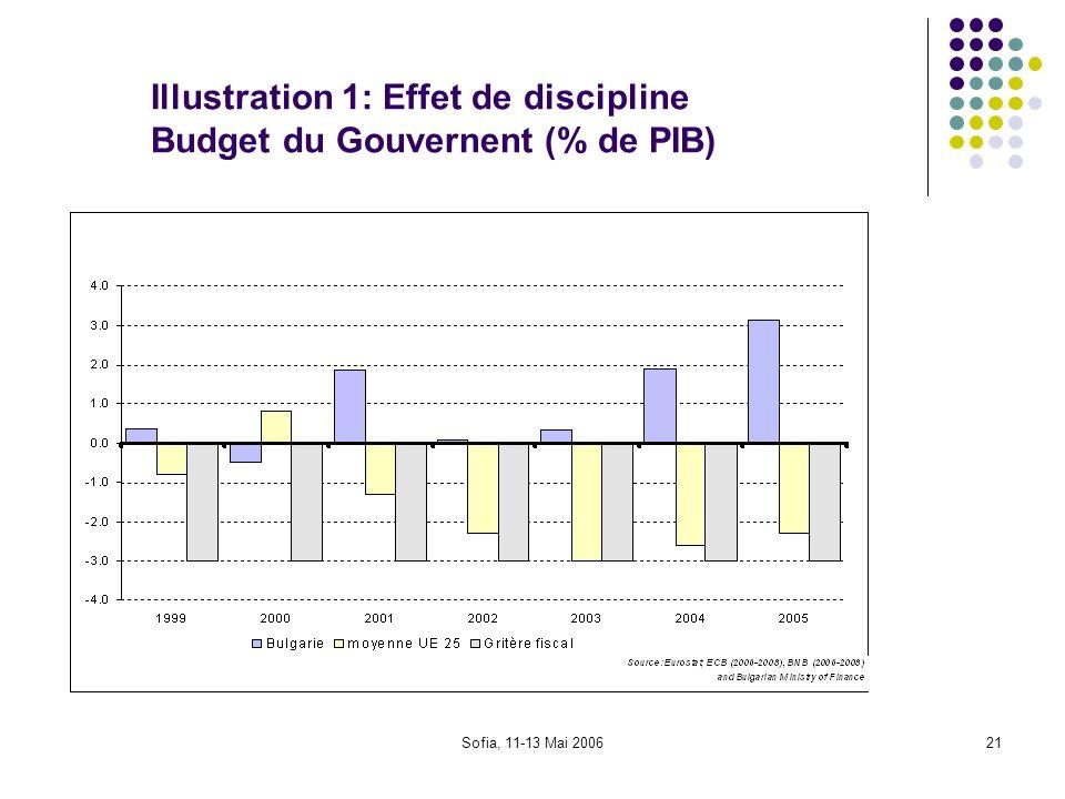 Sofia, 11-13 Mai 200621 Illustration 1: Effet de discipline Budget du Gouvernent (% de PIB)