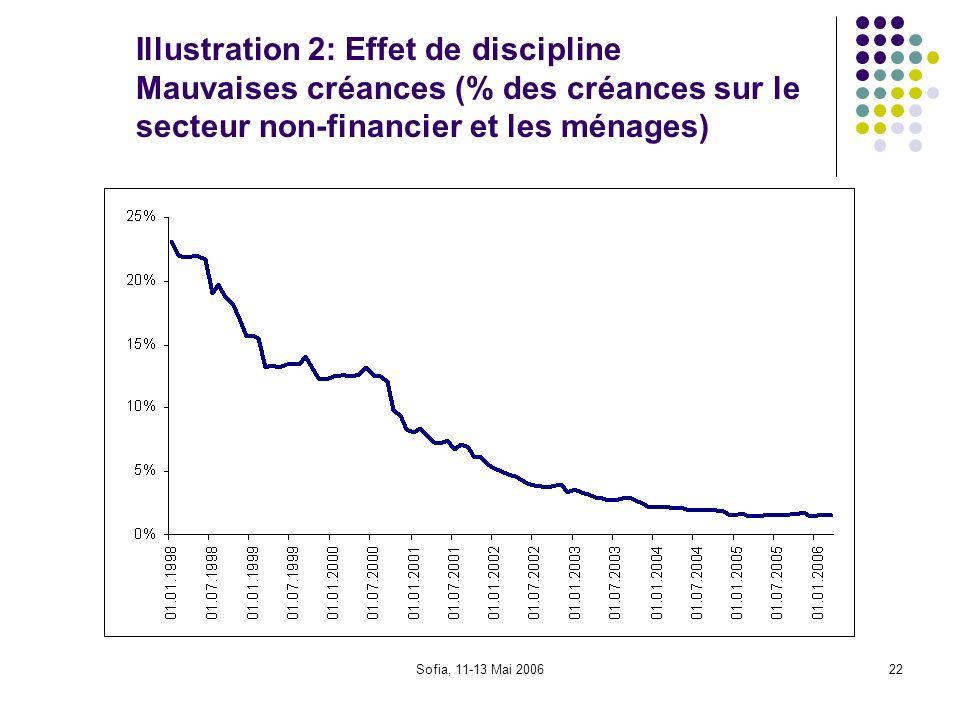 Sofia, 11-13 Mai 200622 Illustration 2: Effet de discipline Mauvaises créances (% des créances sur le secteur non-financier et les ménages)