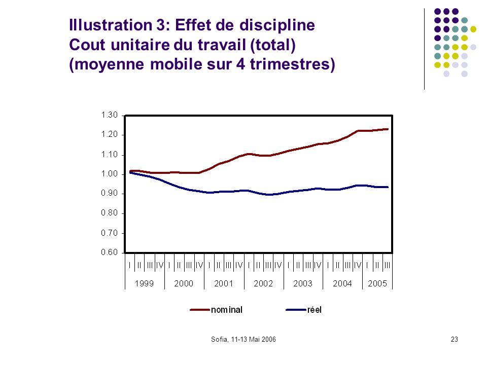 Sofia, 11-13 Mai 200623 Illustration 3: Effet de discipline Cout unitaire du travail (total) (moyenne mobile sur 4 trimestres)