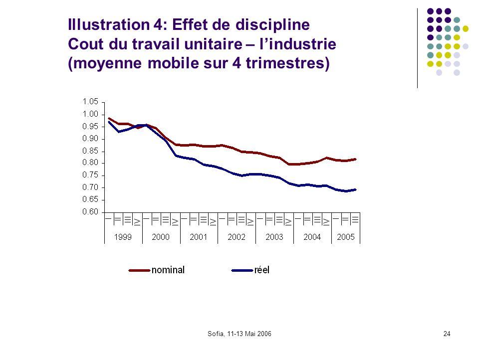 Sofia, 11-13 Mai 200624 Illustration 4: Effet de discipline Cout du travail unitaire – lindustrie (moyenne mobile sur 4 trimestres)