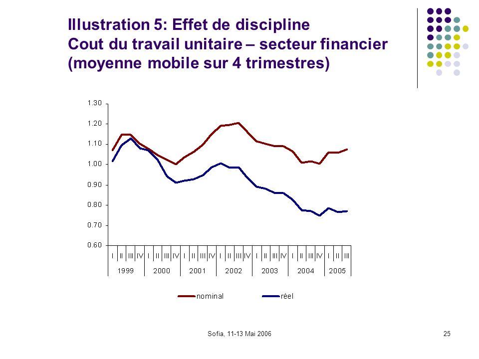 Sofia, 11-13 Mai 200625 Illustration 5: Effet de discipline Cout du travail unitaire – secteur financier (moyenne mobile sur 4 trimestres)