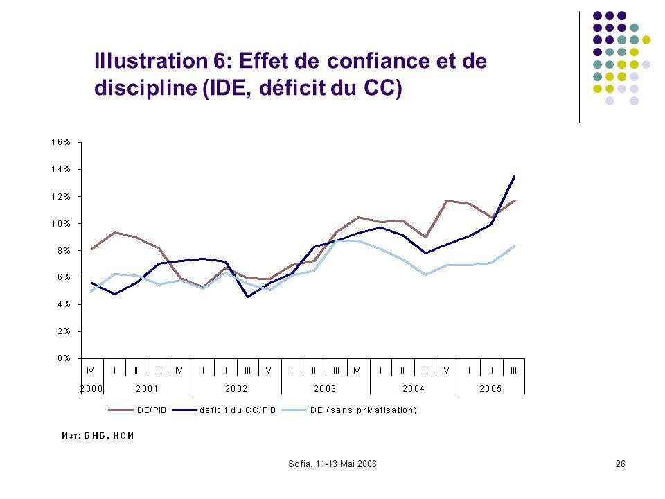 Sofia, 11-13 Mai 200626 Illustration 6: Effet de confiance et de discipline (IDE, déficit du CC)