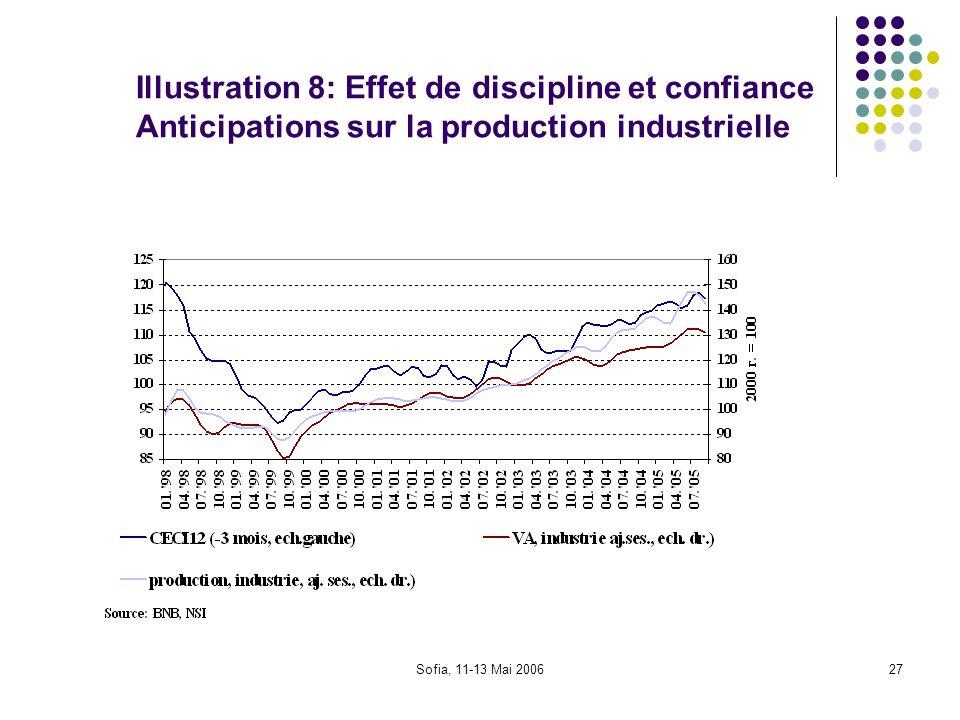 Sofia, 11-13 Mai 200627 Illustration 8: Effet de discipline et confiance Anticipations sur la production industrielle