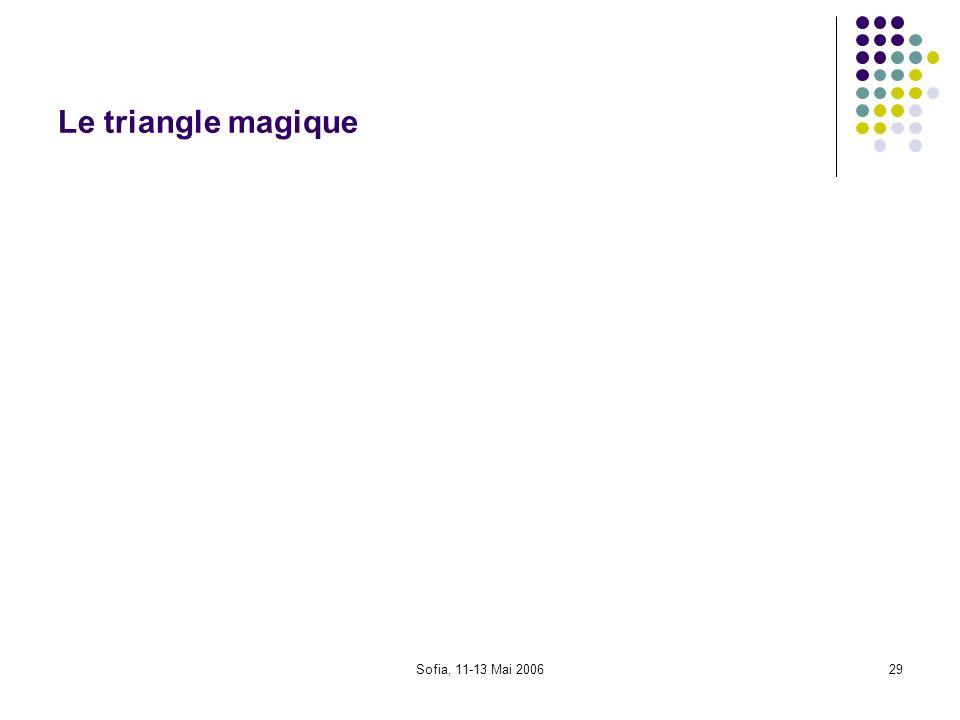 Sofia, 11-13 Mai 200629 Le triangle magique