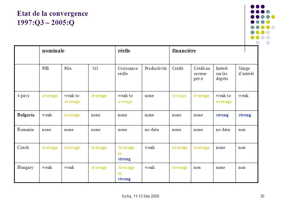 Sofia, 11-13 Mai 200630 Etat de la convergence 1997:Q3 – 2005:Q nominaleréellefinancière PIBPrix M1Croissance réelle ProductivitéCréditCrédit au secte
