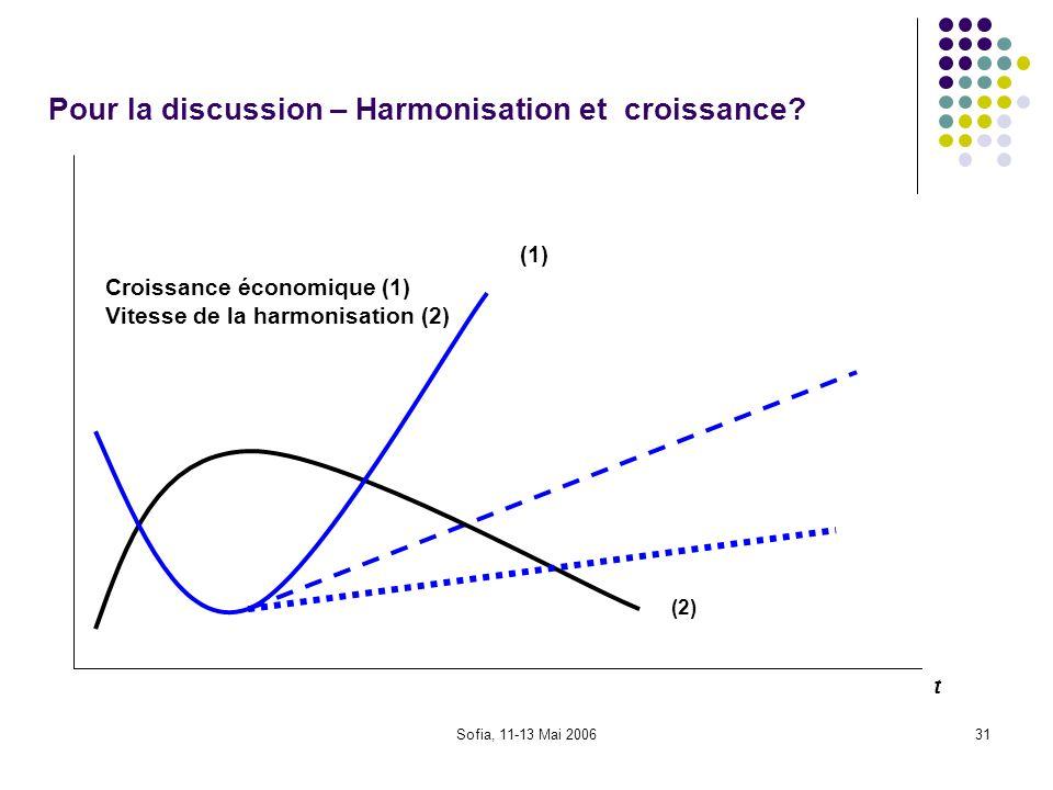 Sofia, 11-13 Mai 200631 Pour la discussion – Harmonisation et croissance? Croissance économique (1) Vitesse de la harmonisation (2) (1) (2) t