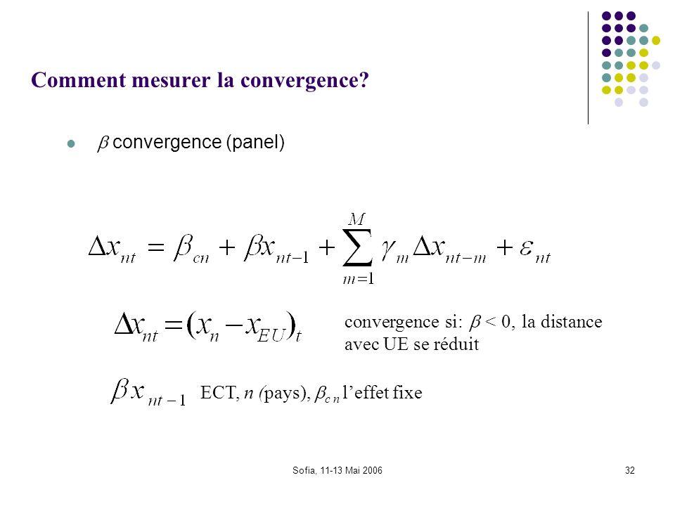 Sofia, 11-13 Mai 200632 Comment mesurer la convergence? convergence (panel) ECT, n (pays), c n leffet fixe convergence si: < 0, la distance avec UE se