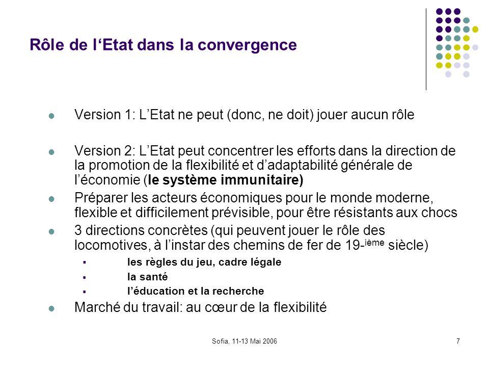 Sofia, 11-13 Mai 20067 Rôle de lEtat dans la convergence Version 1: LEtat ne peut (donc, ne doit) jouer aucun rôle Version 2: LEtat peut concentrer le