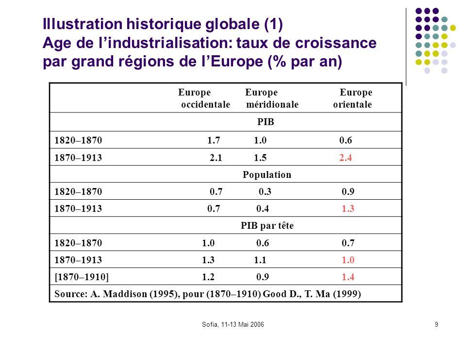 Sofia, 11-13 Mai 200610 IIllustration historique globale (2) Europe: Taux de croissance du PIB (réel) (% par an) PRODUIT GLOBALPRODUIT PAR TÊTE 1800–1842/1844 1.2–1.3 0.5–0.7 1842/1844–1866/1869 2 1.2 1866/1869–1889/1891 1 0 1889/1891–1913 2.4 1.5