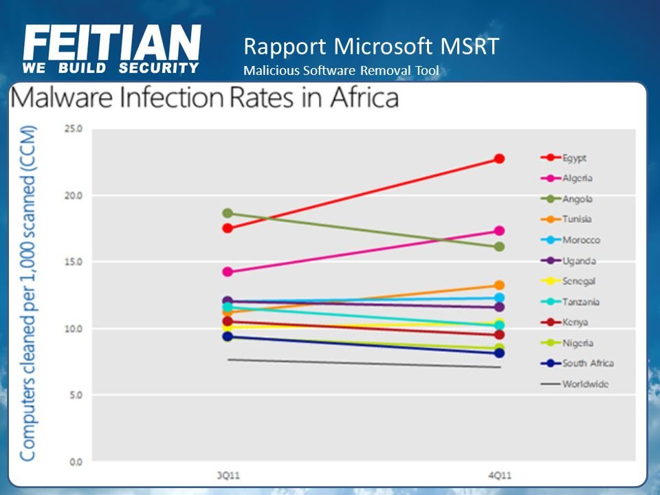 Rapport Microsoft MSRT Malicious Software Removal Tool