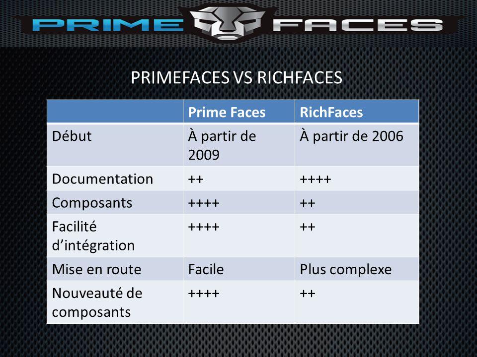 PRIMEFACES VS RICHFACES Prime FacesRichFaces DébutÀ partir de 2009 À partir de 2006 Documentation++++++ Composants++++++ Facilité dintégration ++++++