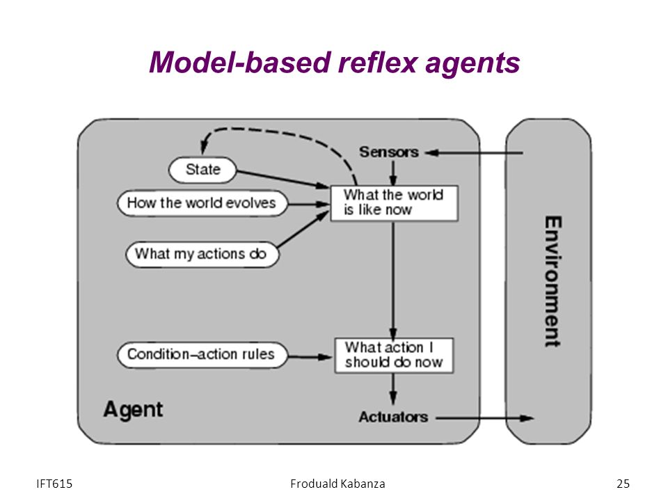 Model-based reflex agents IFT615Froduald Kabanza25