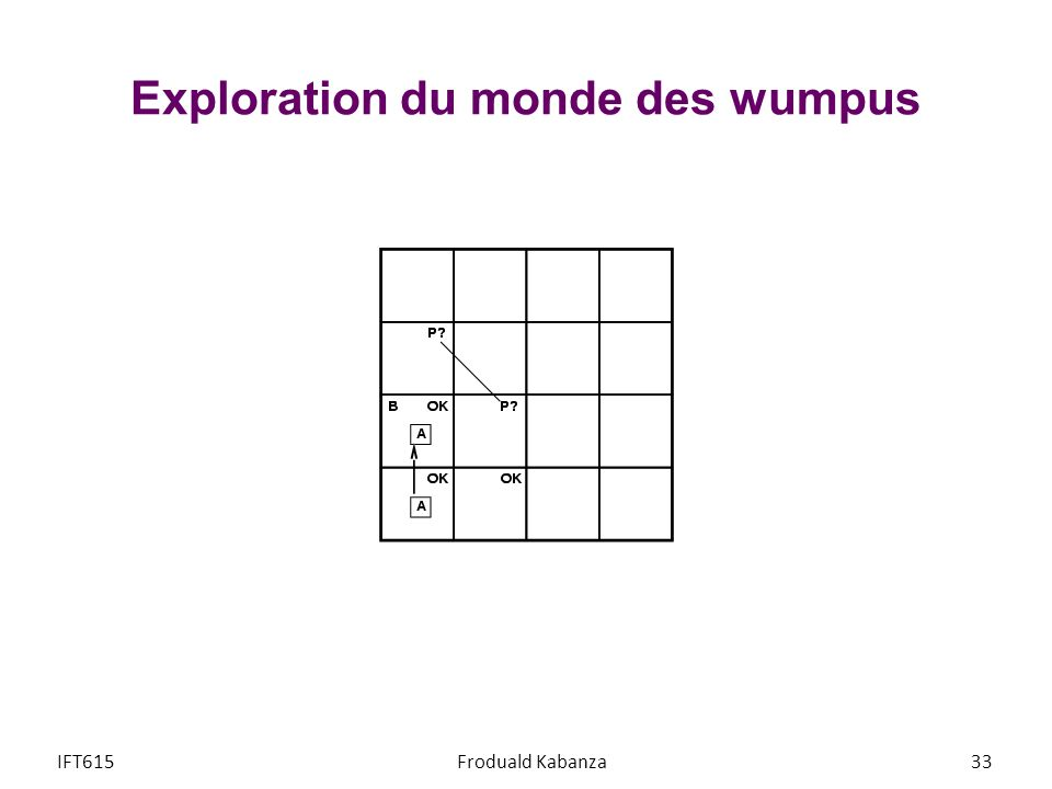 Exploration du monde des wumpus IFT615Froduald Kabanza33
