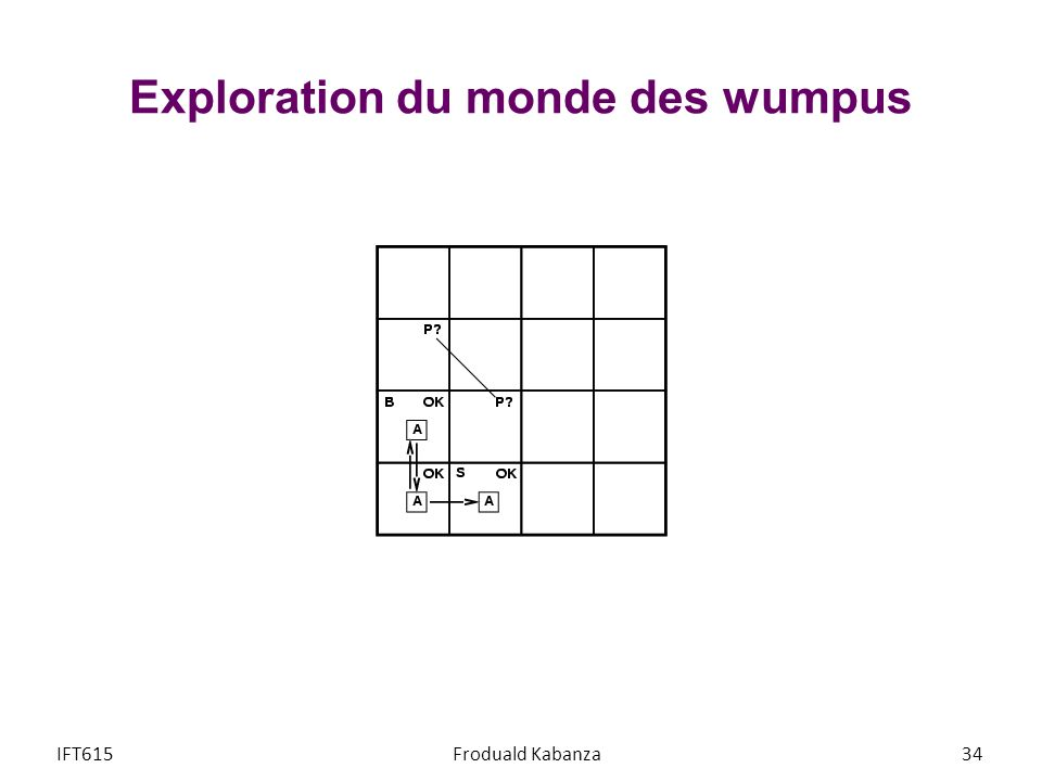 Exploration du monde des wumpus IFT615Froduald Kabanza34