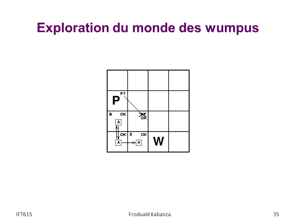 Exploration du monde des wumpus IFT615Froduald Kabanza35