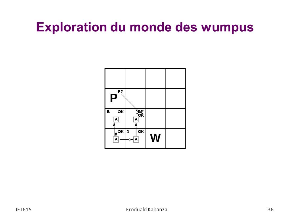 Exploration du monde des wumpus IFT615Froduald Kabanza36