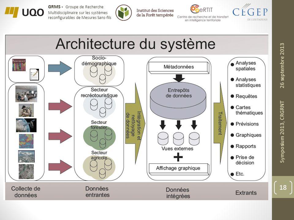 GRMS - Groupe de Recherche Multidisciplinaire sur les systèmes reconfigurables de Mesures Sans-fils 26 septembre 2013 Symposium 2013, CRGRNT 18
