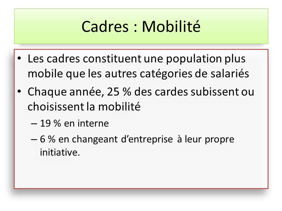 Les cadres constituent une population plus mobile que les autres catégories de salariés Chaque année, 25 % des cardes subissent ou choisissent la mobi