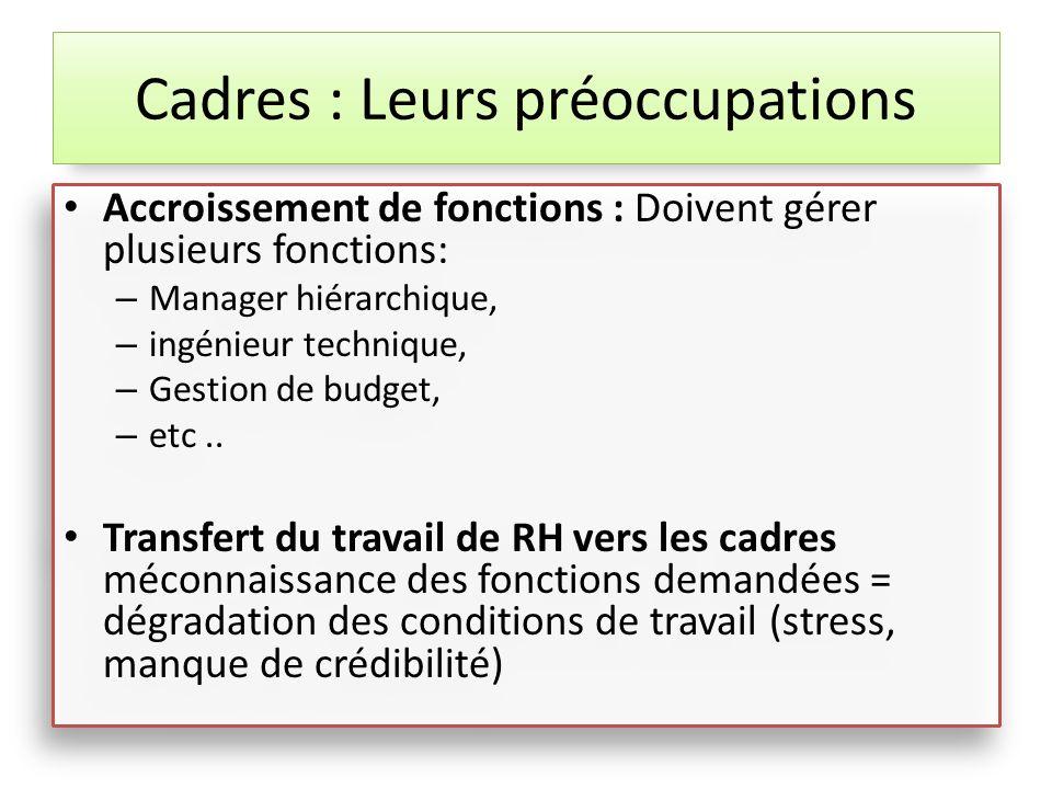 Accroissement de fonctions : Doivent gérer plusieurs fonctions: – Manager hiérarchique, – ingénieur technique, – Gestion de budget, – etc.. Transfert