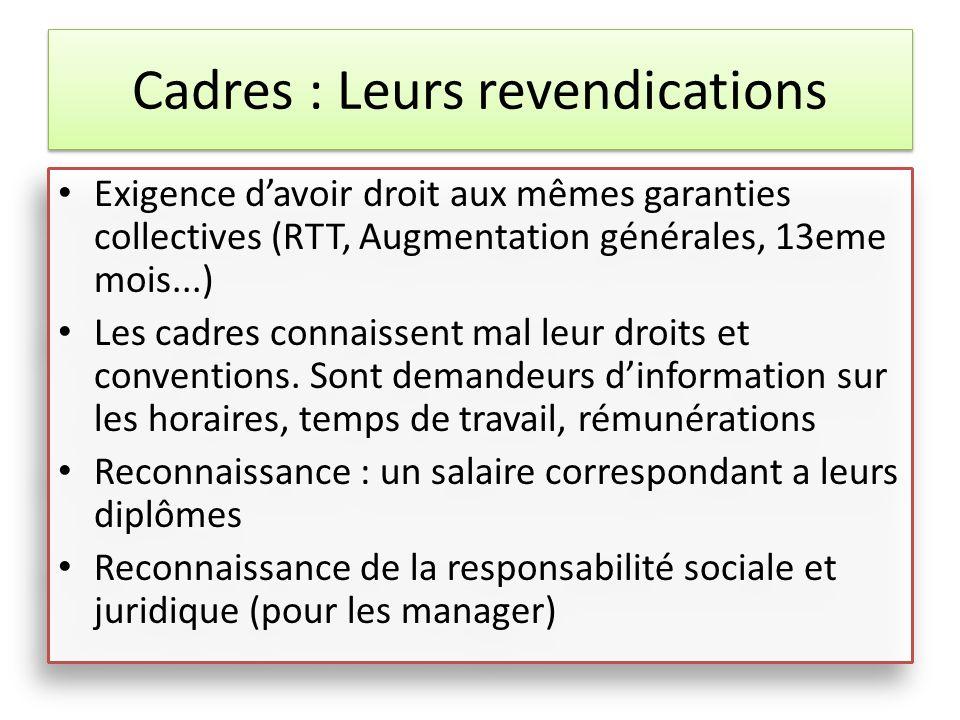 Cadres : Leurs revendications Exigence davoir droit aux mêmes garanties collectives (RTT, Augmentation générales, 13eme mois...) Les cadres connaissen