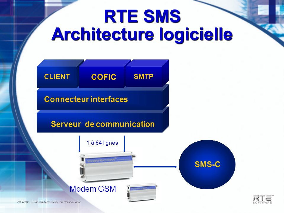 JM Berger – RTES_PRESENTATION_TECHNIQUE-2003 Connecteur interfaces CLIENT COFIC SMS-C Modem GSM RTE SMS Architecture logicielle Serveur de communicati