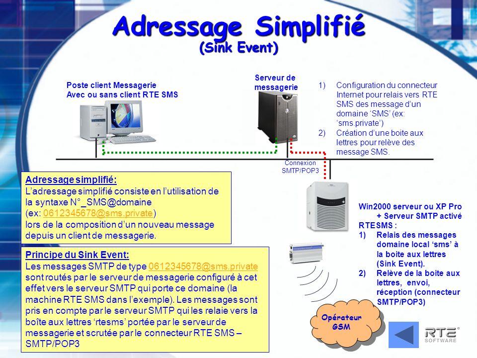 JM Berger – RTES_PRESENTATION_TECHNIQUE-2003 Adressage Simplifié (Sink Event) Win2000 serveur ou XP Pro + Serveur SMTP activé RTESMS : 1) 1)Relais des