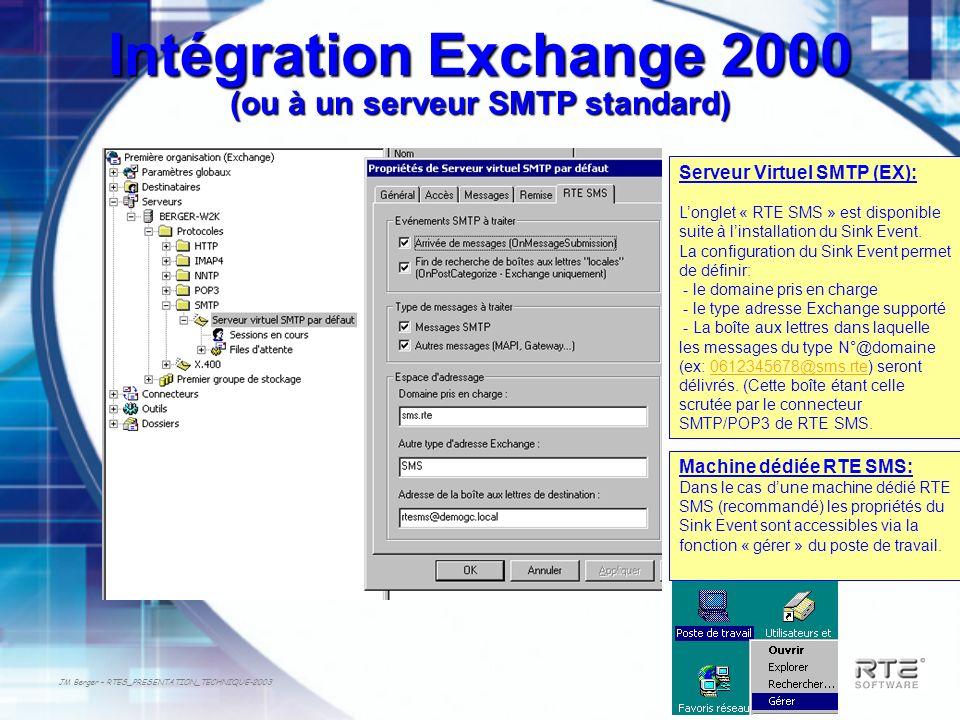 JM Berger – RTES_PRESENTATION_TECHNIQUE-2003 Intégration Exchange 2000 (ou à un serveur SMTP standard) Serveur Virtuel SMTP (EX): Longlet « RTE SMS »