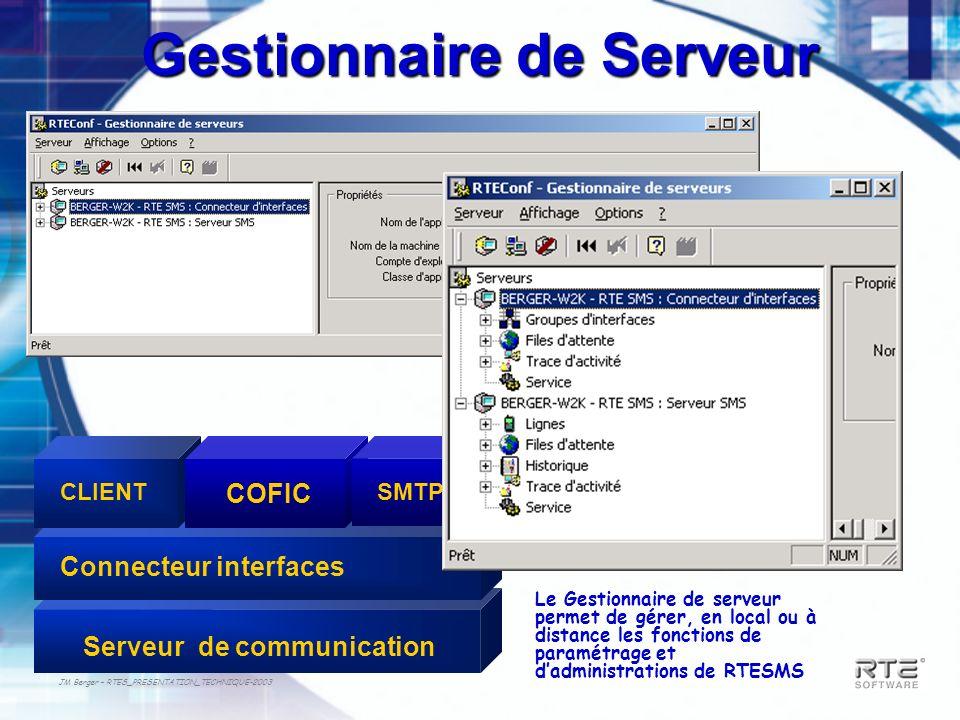 JM Berger – RTES_PRESENTATION_TECHNIQUE-2003 Connecteur interfaces CLIENT COFIC Serveur de communication SMTP Gestionnaire de Serveur Le Gestionnaire
