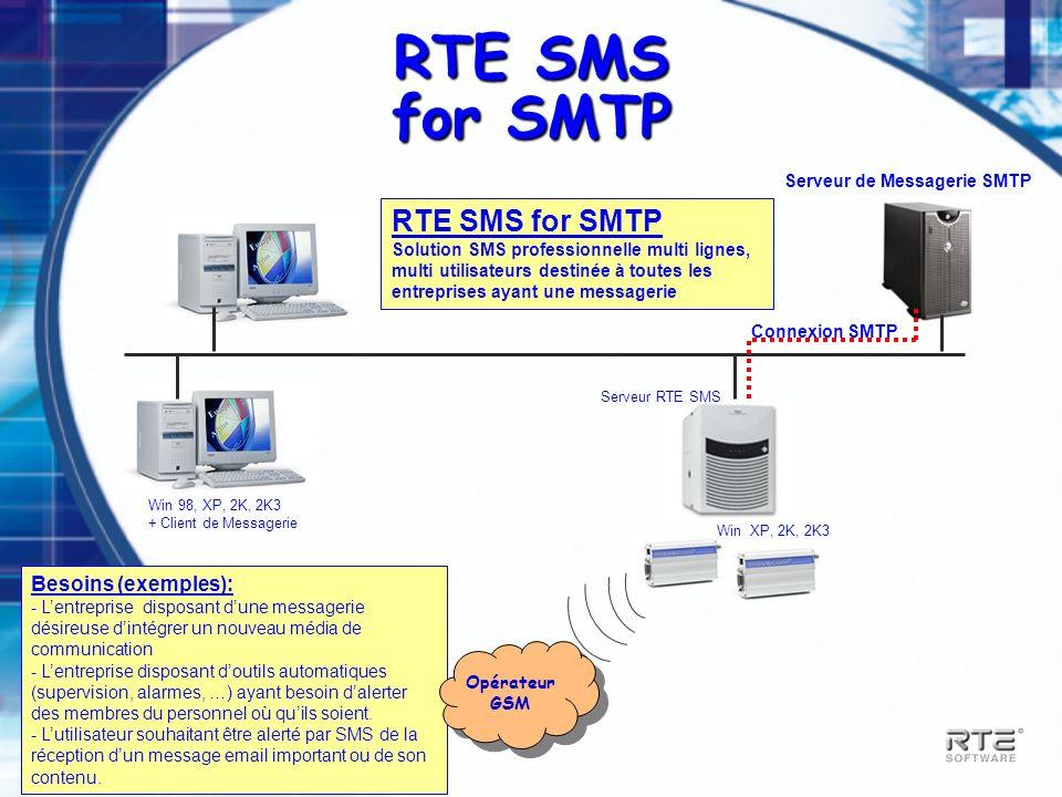 JM Berger – RTES_PRESENTATION_TECHNIQUE-2003 RTE SMS Corporate RTESMS Connexion Applicative - - Interface fichier - - FTP Système dinformation RTE SMS Corporate Solution SMS professionnelle multi lignes, multi utilisateurs destinée à toutes les entreprises désireuses de communiquer à partir de leur Système dInformation Besoins (exemples): - - Lentreprise souhaitant diffuser en nombre et rapidement des informations / Confirmation par SMS (ex: loueur, voyagistes, commerce grands public, SAV).