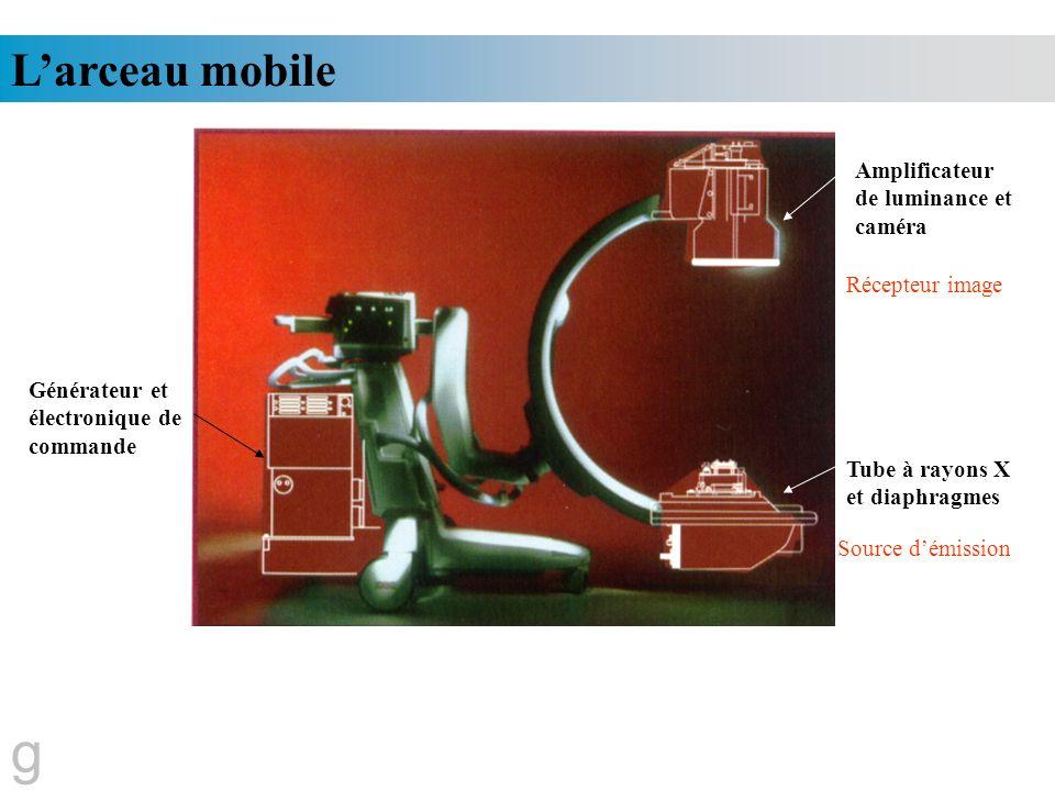 Larceau mobile Tube à rayons X et diaphragmes Amplificateur de luminance et caméra Générateur et électronique de commande Récepteur image Source démis