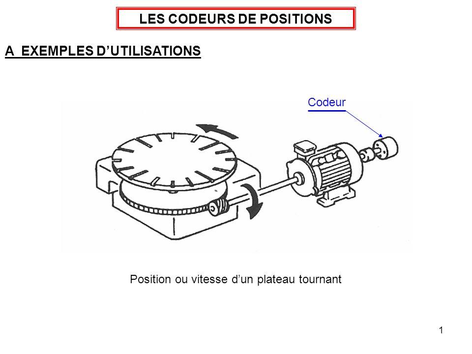 1 LES CODEURS DE POSITIONS A EXEMPLES DUTILISATIONS Position ou vitesse dun plateau tournant Codeur
