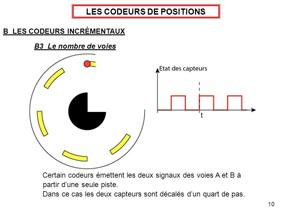 10 LES CODEURS DE POSITIONS B LES CODEURS INCRÉMENTAUX B3 Le nombre de voies Dans ce cas les deux capteurs sont décalés dun quart de pas. t Certain co