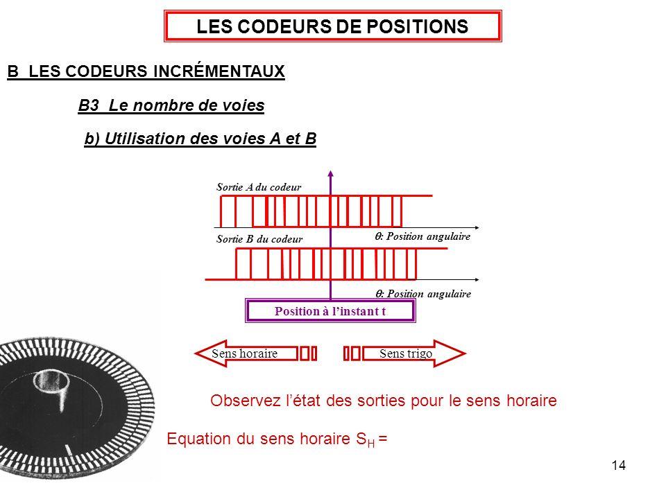 14 Sens horaireSens trigo LES CODEURS DE POSITIONS B LES CODEURS INCRÉMENTAUX B3 Le nombre de voies b) Utilisation des voies A et B Sortie A du codeur