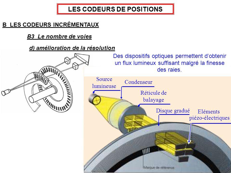 19 Source lumineuse Condenseur Réticule de balayage Eléments piézo-électriques LES CODEURS DE POSITIONS B LES CODEURS INCRÉMENTAUX un flux lumineux su