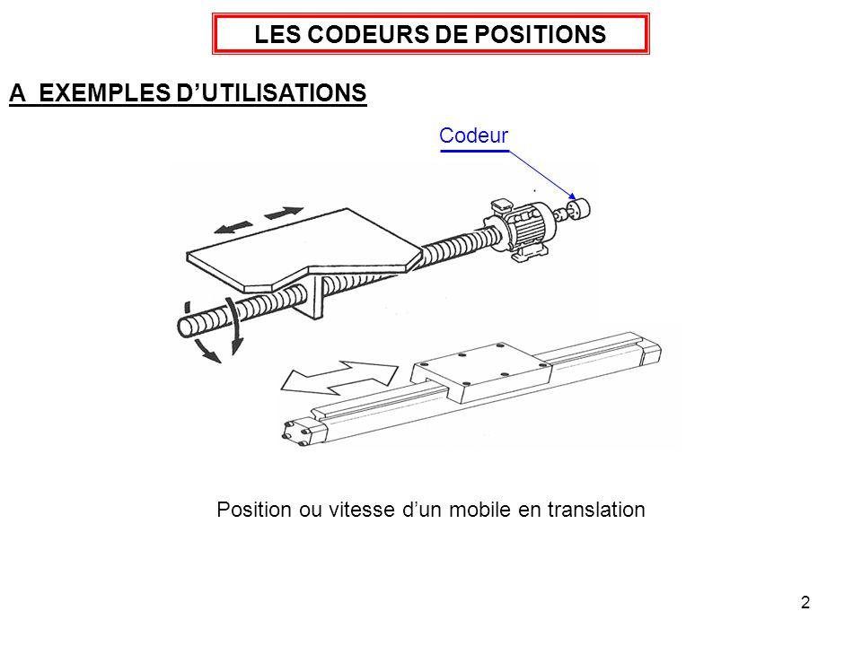 2 LES CODEURS DE POSITIONS A EXEMPLES DUTILISATIONS Position ou vitesse dun mobile en translation Codeur
