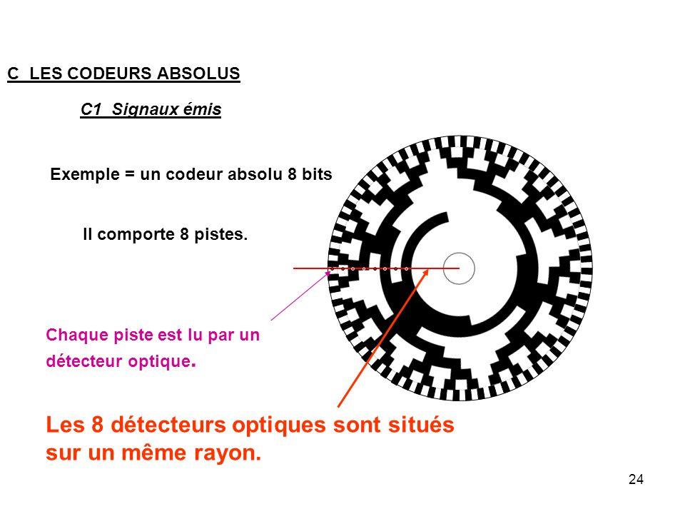 24 Exemple = un codeur absolu 8 bits C LES CODEURS ABSOLUS C1 Signaux émis Il comporte 8 pistes. Chaque piste est lu par un détecteur optique. Les 8 d