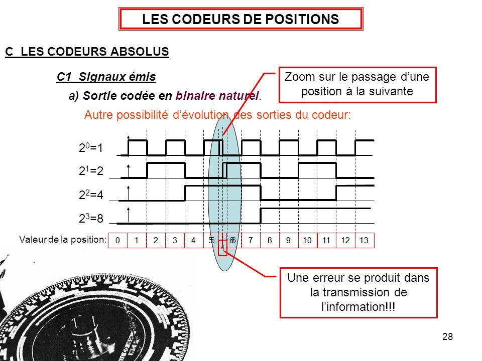 28 LES CODEURS DE POSITIONS C LES CODEURS ABSOLUS a) Sortie codée en binaire naturel. C1 Signaux émis 2 0 =1 2 1 =2 2 2 =4 2 3 =8 Valeur de la positio